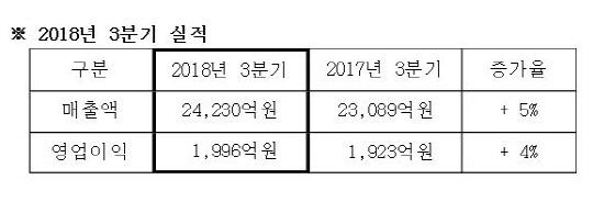 삼성SDS, 3분기 영업익 1996억원...전년비 4%↑